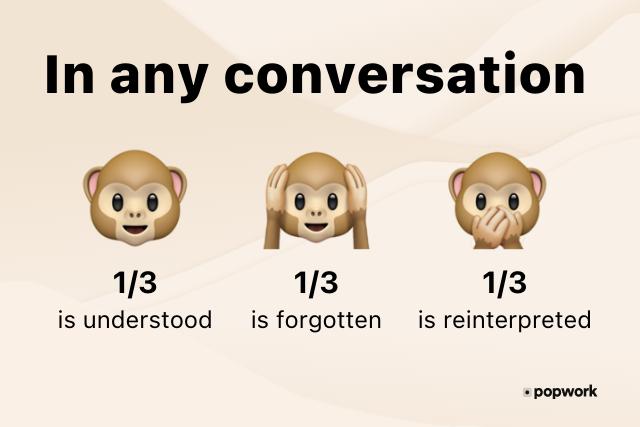 "In any conversation:monkey emoji 1 saying ""is understood"", monkey emoji 2 saying ""is forgotten"", monkey 3 saying ""is reinterpreted"" - Popwork"