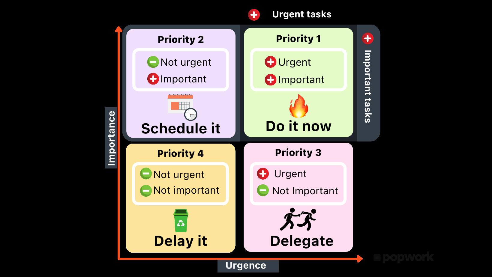 Matrice-Eisenhower- Important & Urgent: Do it now; Not important & urgent : Schedule it; Important & not urgent : Delegate; Not Urgent & Not important : Delay it- Popwork
