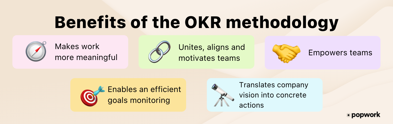 Benefits of the OKR methodology : Makes work more meaningful, Unites, aligns and motivates teams, Empowers teams, Enables an efficient goals monitoring, Translates company vision into concrete actions - Popwork