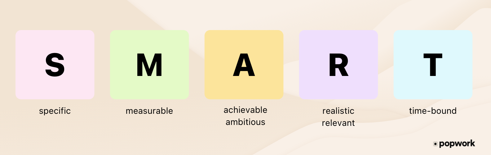 SMART Objectives : Specific, Measurable, Achievable - Ambitious, Realistic, Time-bound