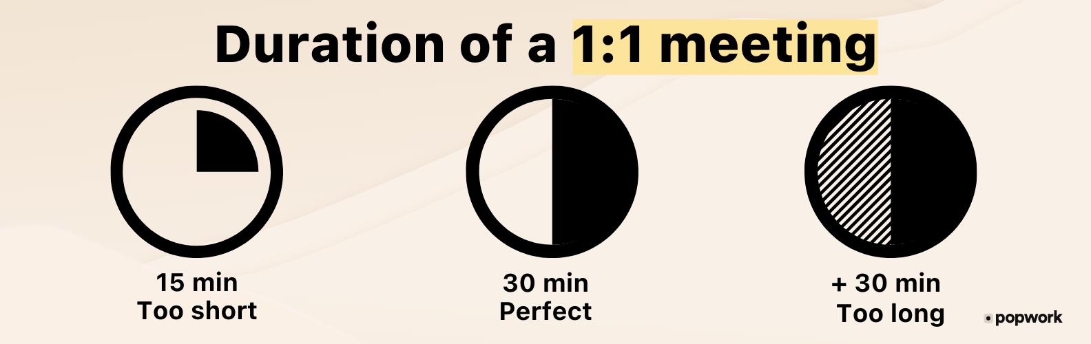 Duration of 1:1 meetings : 15 mins too short, 30 mins perfect, +30 mins too long - Popwork