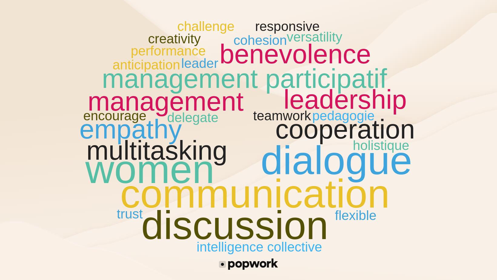 "Word cloud of female leadership: ""women"" ""empathy"" ""management"" ""multitasking"" ""flexible"" ""responsive"" ""versatility"" ""communication"" ""encouraging"" ""teamwork"" ""discussion"" ""participative"" ""leadership"" ""trust"" ""pedagogy"" ""dialogue"" ""anticipation"" ""cohesion"" ""cooperation"" ""collective"" ""intelligence"" ""benevolence"" ""creativity"" ""performance"" ""delegate"" ""challenge"" ""holistic"" ""leadership"" - Popwork"