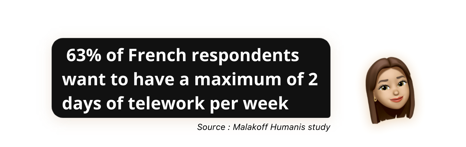 63% of French respondents want to have a maximum of 2 days of telework per week, says the Malakoff Humanis study