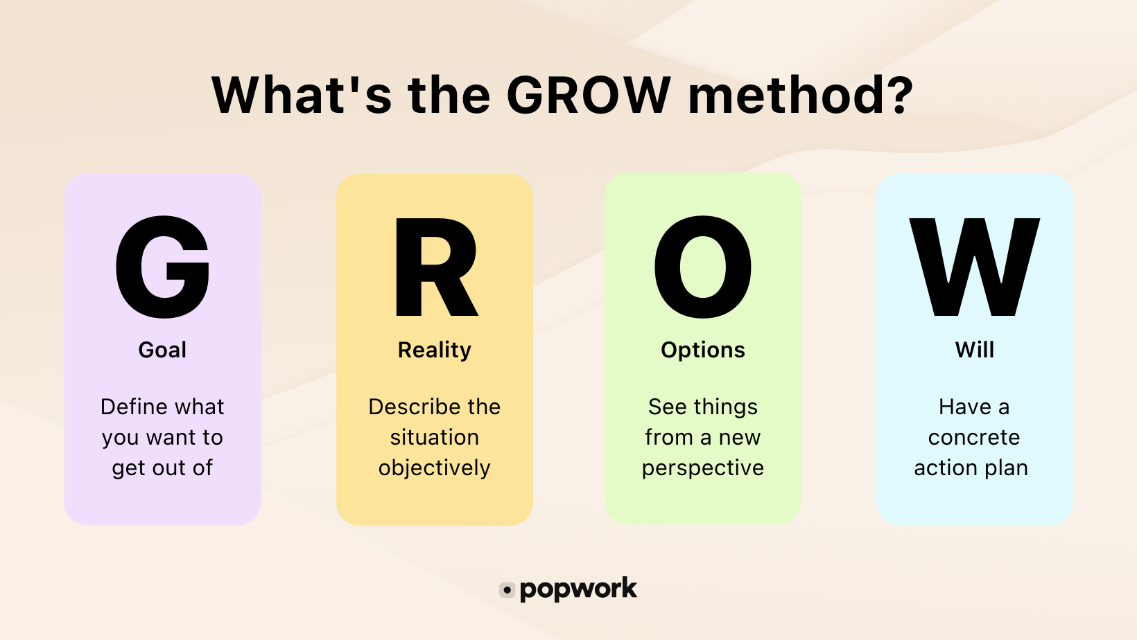 What is the GROW method : Goal, Reality, Options & Will - Popwork