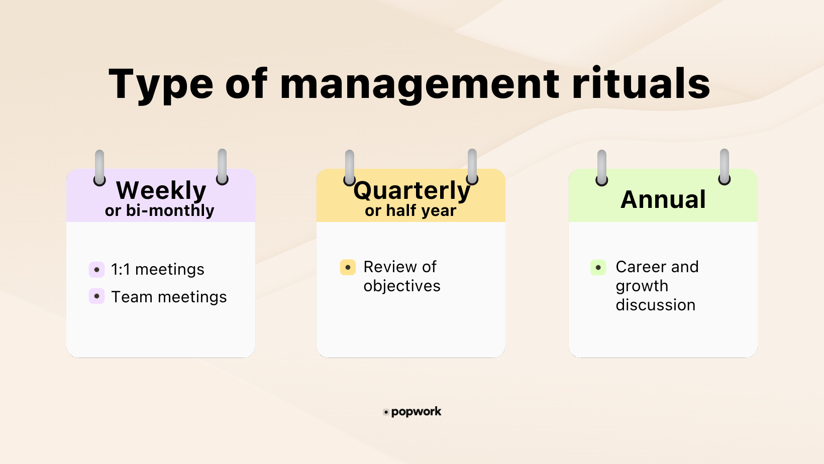 Different management rituals outline : Weekly, quarterly and annual frequency - Popwork