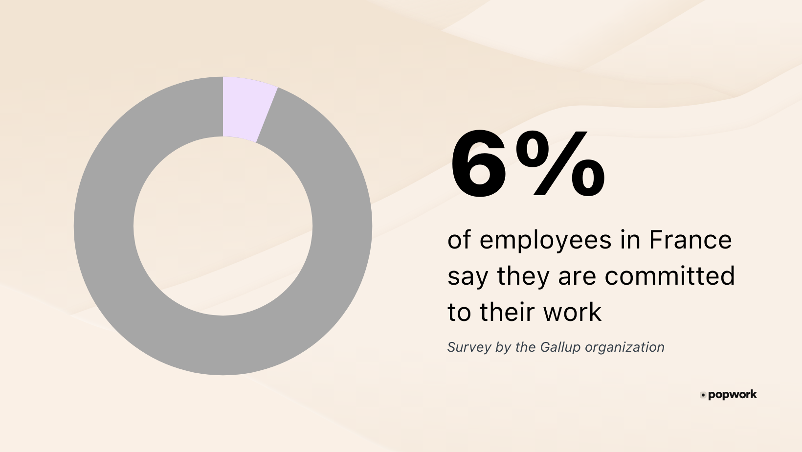 """Diagram : """"Only 6% of french employees say they are committed to their work"""" Gallup org survey - Popwork"""