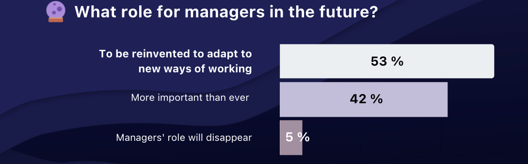 What role for managers in the future? Reparticion bar chart - Popwork