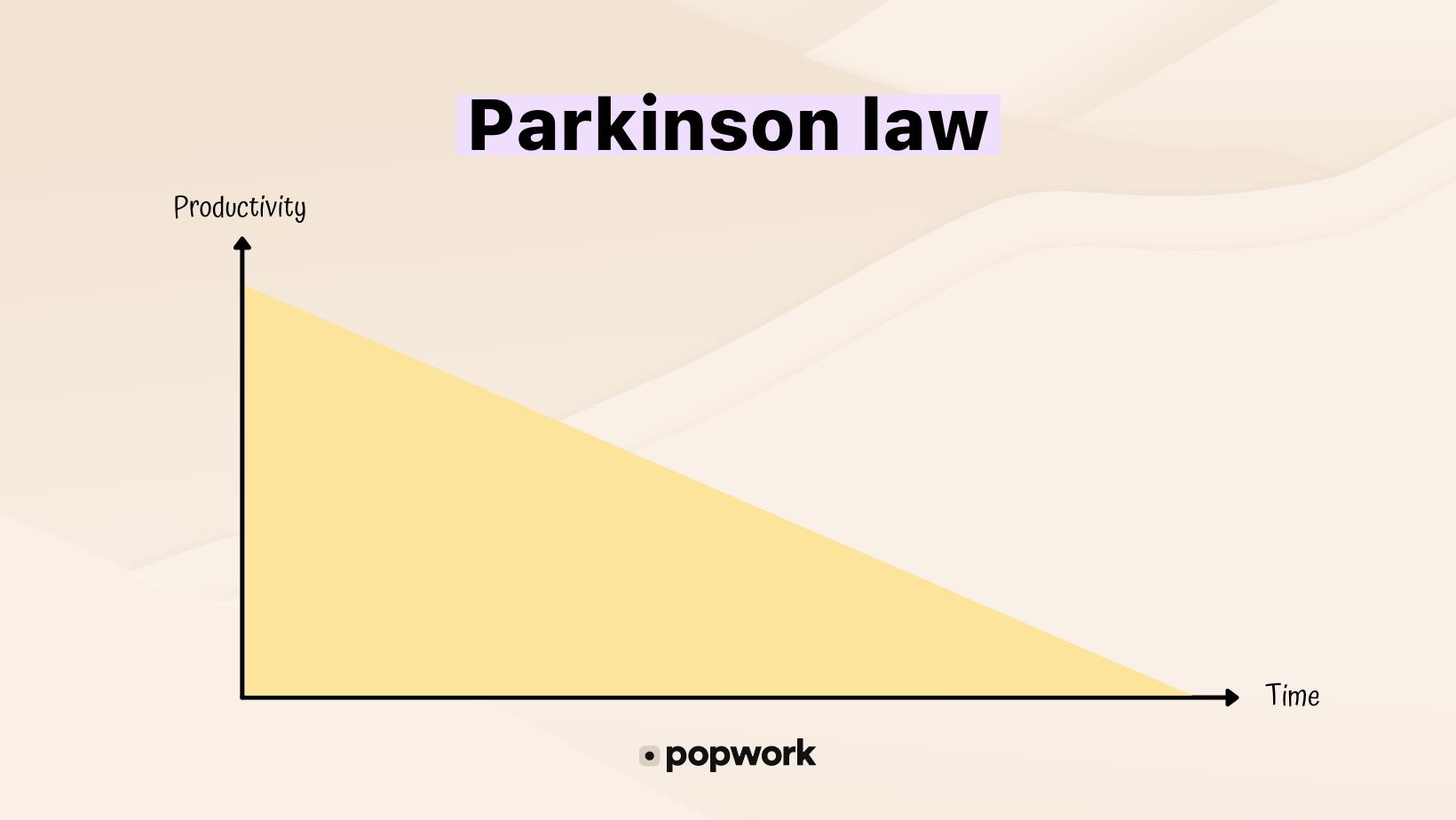 Parkinson Law productivity graph - Popwork