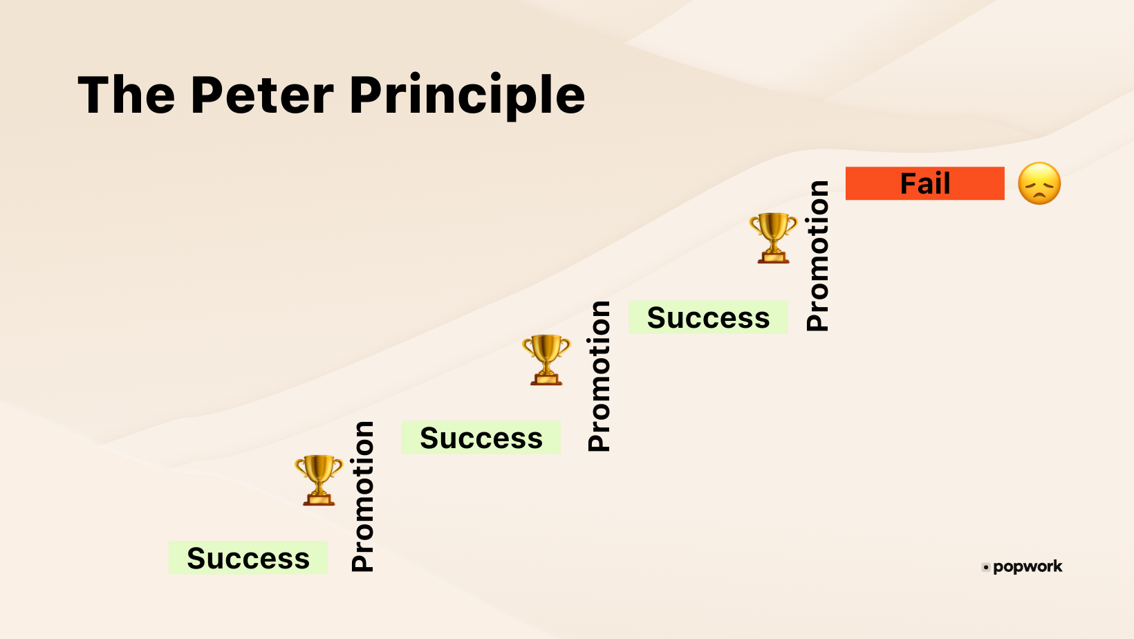 The Peter principle cycle - Popwork