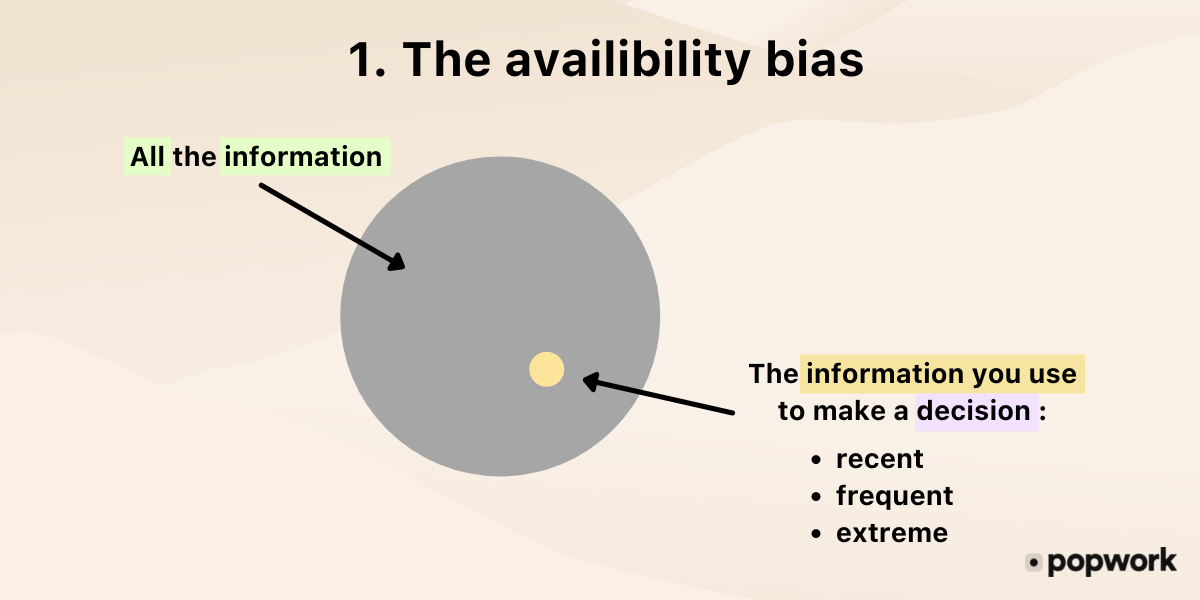 1.-The-availability-bias-or-availability-heuristic schema - Popwork