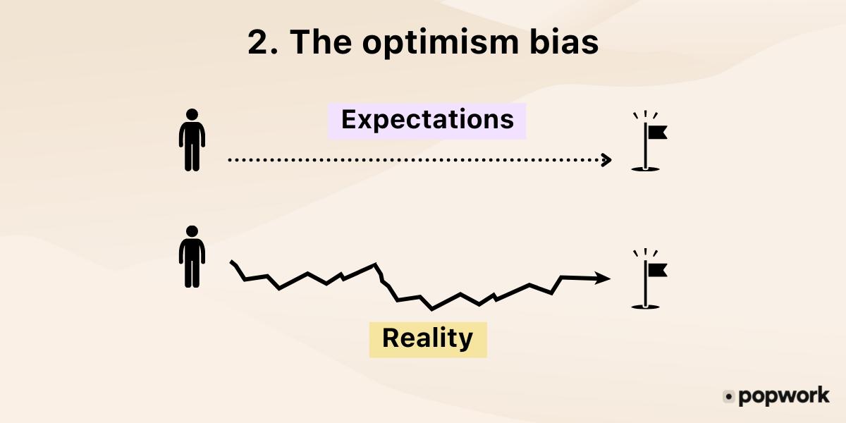2.-The-optimism-bias-or-overconfidence - Popwork