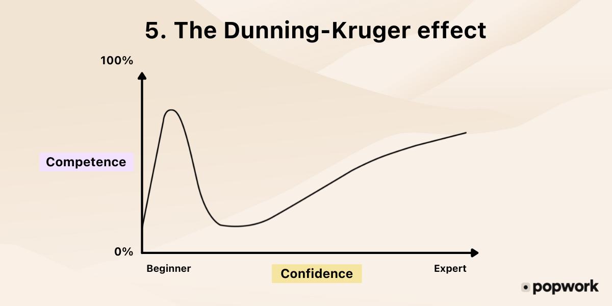 5.-The-Dunning-Kruger-effect schema - Popwork